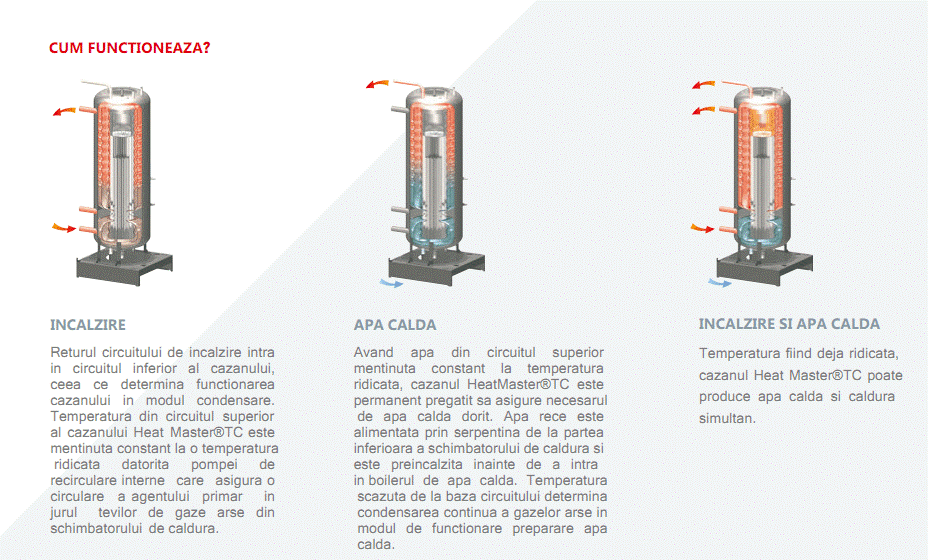 Centrală pe gaz ACV HeatMaster TCV 15
